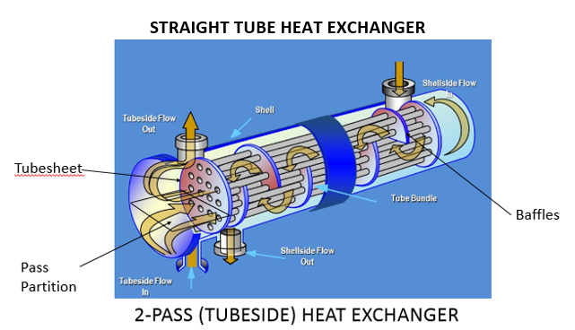 Heat Exchangers For Water Purification Processes Pureflow